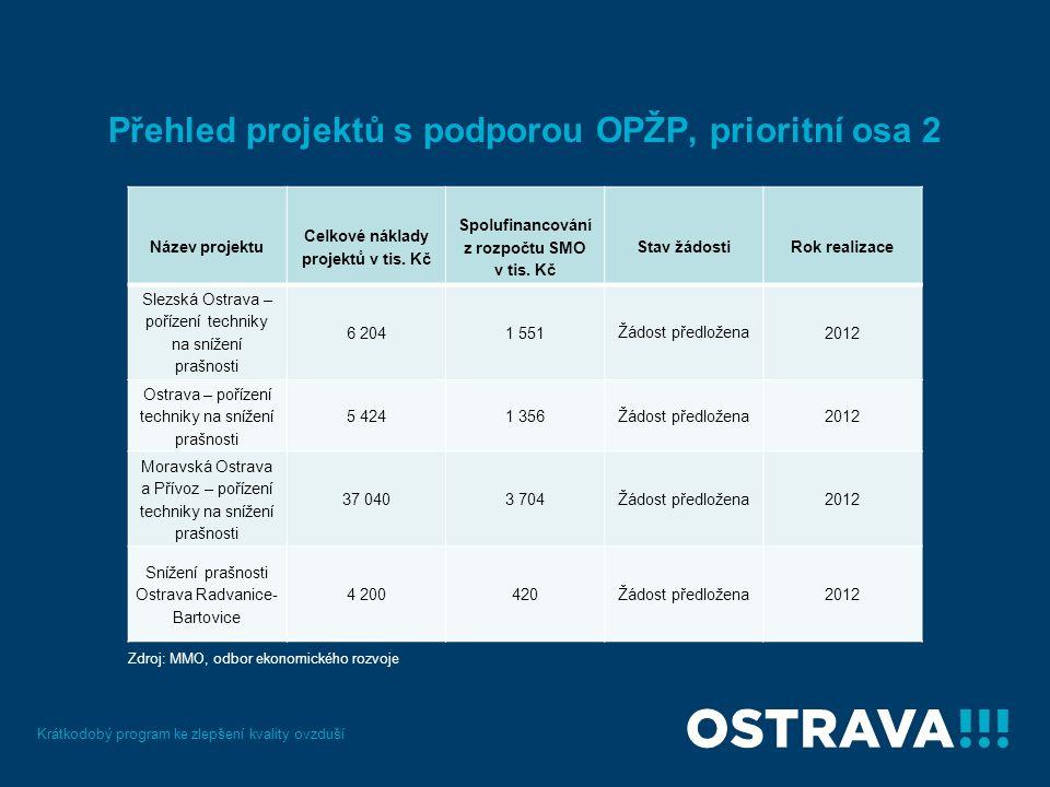 Přehled projektů s podporou OPŽP, prioritní osa 2 Krátkodobý program ke zlepšení kvality ovzduší Název projektu Celkové náklady projektů v tis.