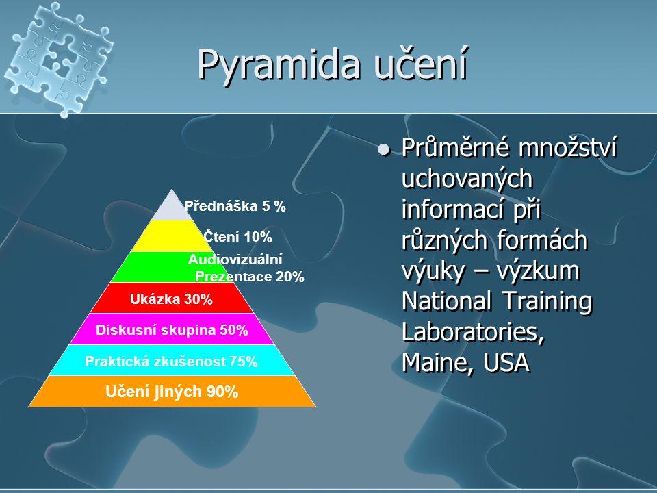 Pyramida učení Přednáška 5 % Čtení 10% Audioviz uální Prezentace 20% Ukázka 30% Diskusní skupina 50% Praktická zkušenost 75% Učení jiných 90% Průměrné množství uchovaných informací při různých formách výuky – výzkum National Training Laboratories, Maine, USA