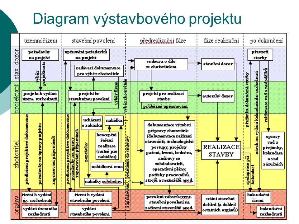 Diagram výstavbového projektu