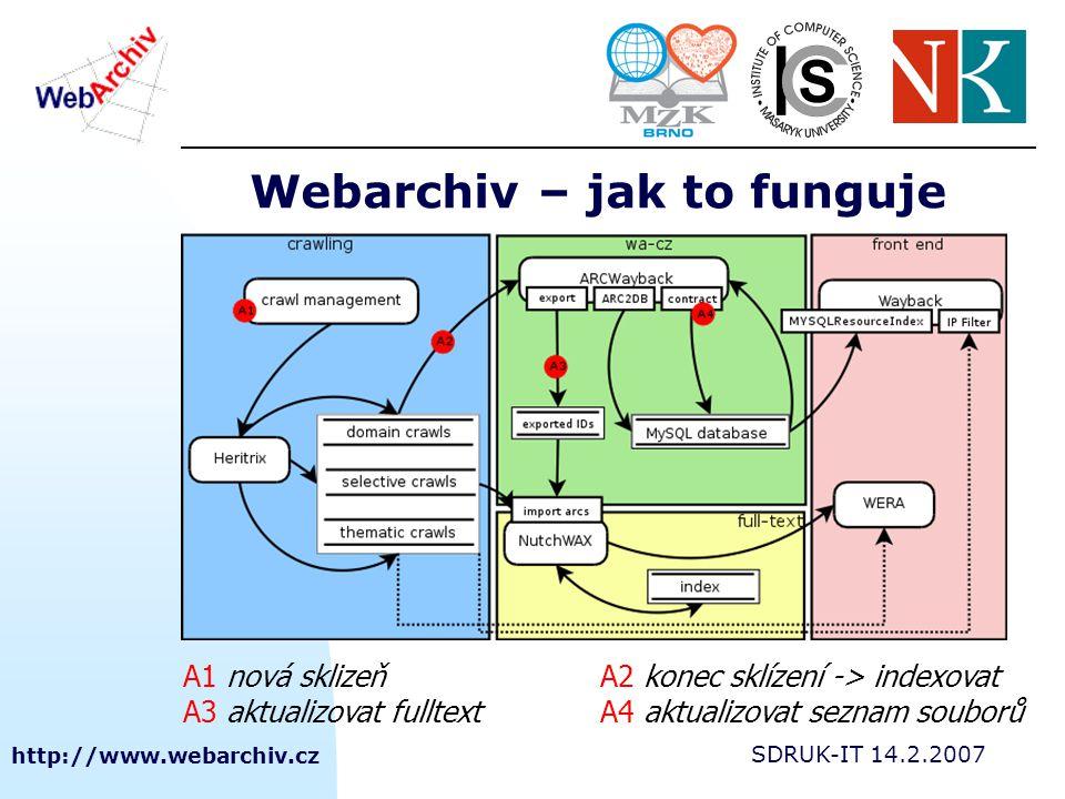 http://www.webarchiv.cz SDRUK-IT 14.2.2007 Webarchiv – jak to funguje A1 nová sklizeňA2 konec sklízení -> indexovat A3 aktualizovat fulltextA4 aktuali