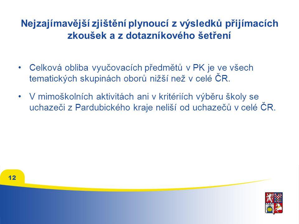 Nejzajímavější zjištění plynoucí z výsledků přijímacích zkoušek a z dotazníkového šetření Celková obliba vyučovacích předmětů v PK je ve všech tematických skupinách oborů nižší než v celé ČR.