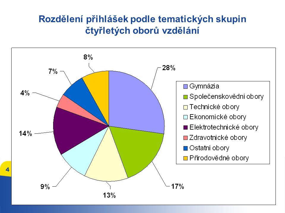 Rozdělení přihlášek podle tematických skupin čtyřletých oborů vzdělání 4