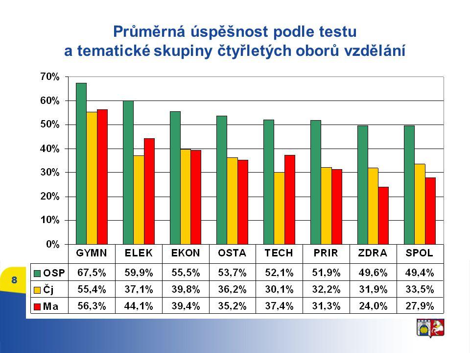 Průměrná úspěšnost podle testu a tematické skupiny čtyřletých oborů vzdělání 8