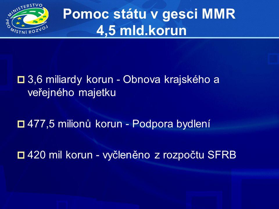 Pomoc státu v gesci MMR 4,5 mld.korun 3,6 miliardy korun - Obnova krajského a veřejného majetku 477,5 milionů korun - Podpora bydlení 420 mil korun - vyčleněno z rozpočtu SFRB
