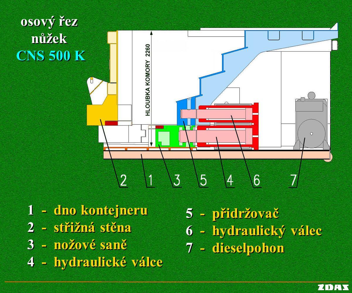 1 - dno kontejneru 2 - střižná stěna 3 - nožové saně 4 - hydraulické válce 1 - dno kontejneru 2 - střižná stěna 3 - nožové saně 4 - hydraulické válce