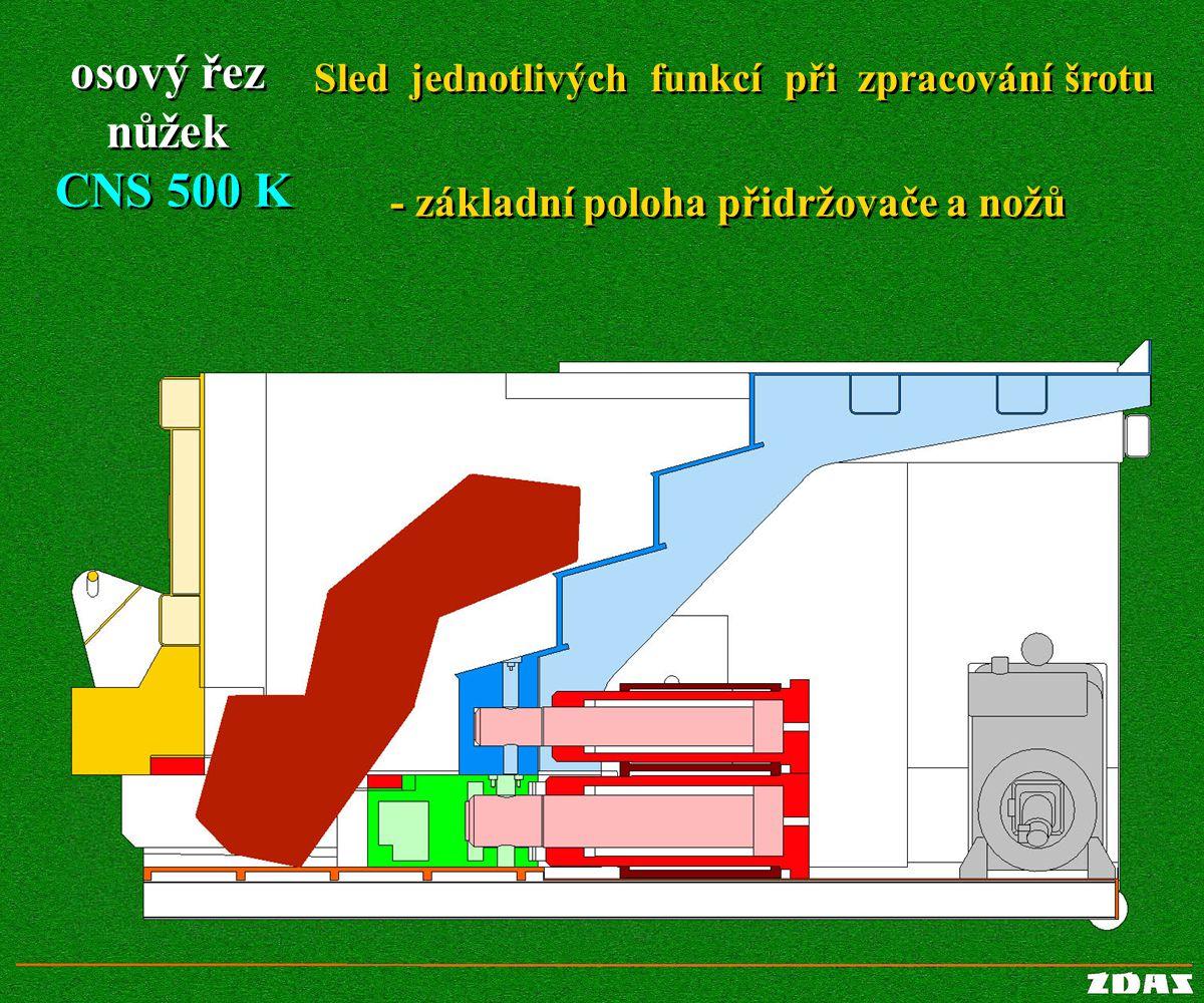osový řez nůžek CNS 500 K osový řez nůžek CNS 500 K Sled jednotlivých funkcí při zpracování šrotu Sled jednotlivých funkcí při zpracování šrotu - zákl