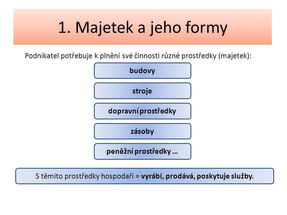 Podnikatel potřebuje k plnění své činnosti různé prostředky (majetek): 1. Majetek a jeho formy budovy stroje dopravní prostředky zásoby peněžní prostř