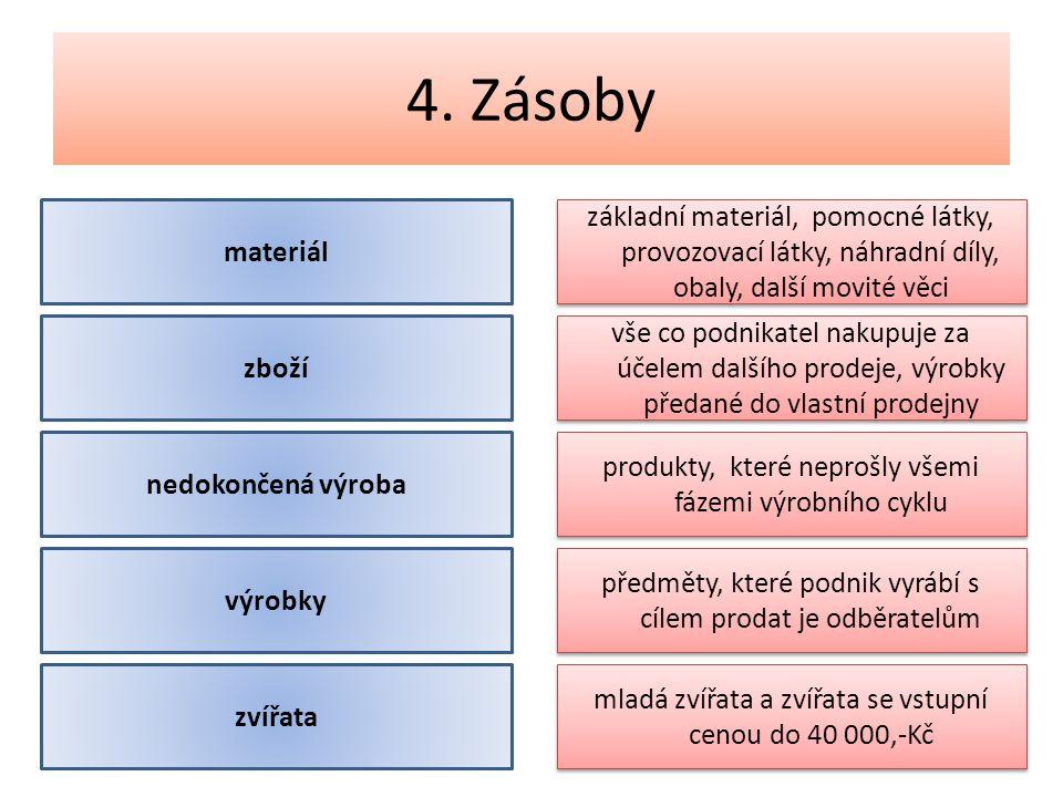 4. Zásoby materiál základní materiál, pomocné látky, provozovací látky, náhradní díly, obaly, další movité věci zboží vše co podnikatel nakupuje za úč