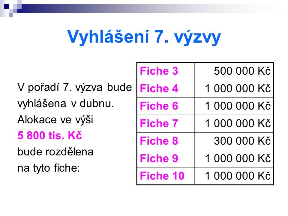 Vyhlášení 7. výzvy V pořadí 7. výzva bude vyhlášena v dubnu. Alokace ve výši 5 800 tis. Kč bude rozdělena na tyto fiche: Fiche 3500 000 Kč Fiche 41 00