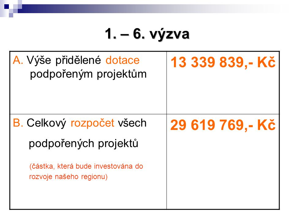 1. – 6. výzva A. Výše přidělené dotace podpořeným projektům 13 339 839,- Kč B. Celkový rozpočet všech podpořených projektů (částka, která bude investo
