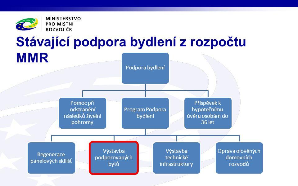 Program Podpora bydlení pro rok 2015: Rozpočet 2015 a aktuální informace Název podprogramů Schválený rozpočet v tis.