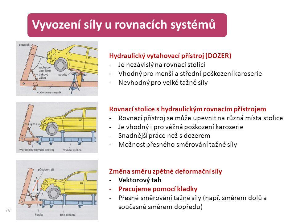 Vyvození síly u rovnacích systémů Hydraulický vytahovací přístroj (DOZER) -Je nezávislý na rovnací stolici -Vhodný pro menší a střední poškození karos