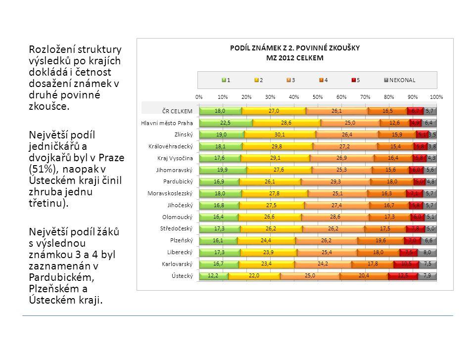 Rozložení struktury výsledků po krajích dokládá i četnost dosažení známek v druhé povinné zkoušce. Největší podíl jedničkářů a dvojkařů byl v Praze (5