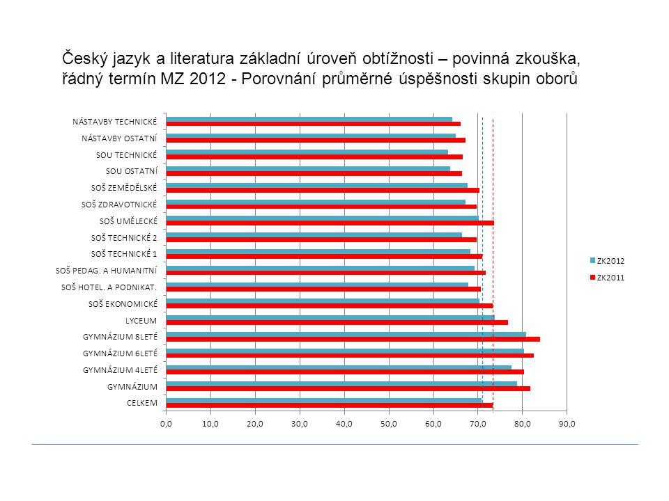 Český jazyk a literatura základní úroveň obtížnosti – povinná zkouška, řádný termín MZ 2012 - Porovnání průměrné úspěšnosti skupin oborů