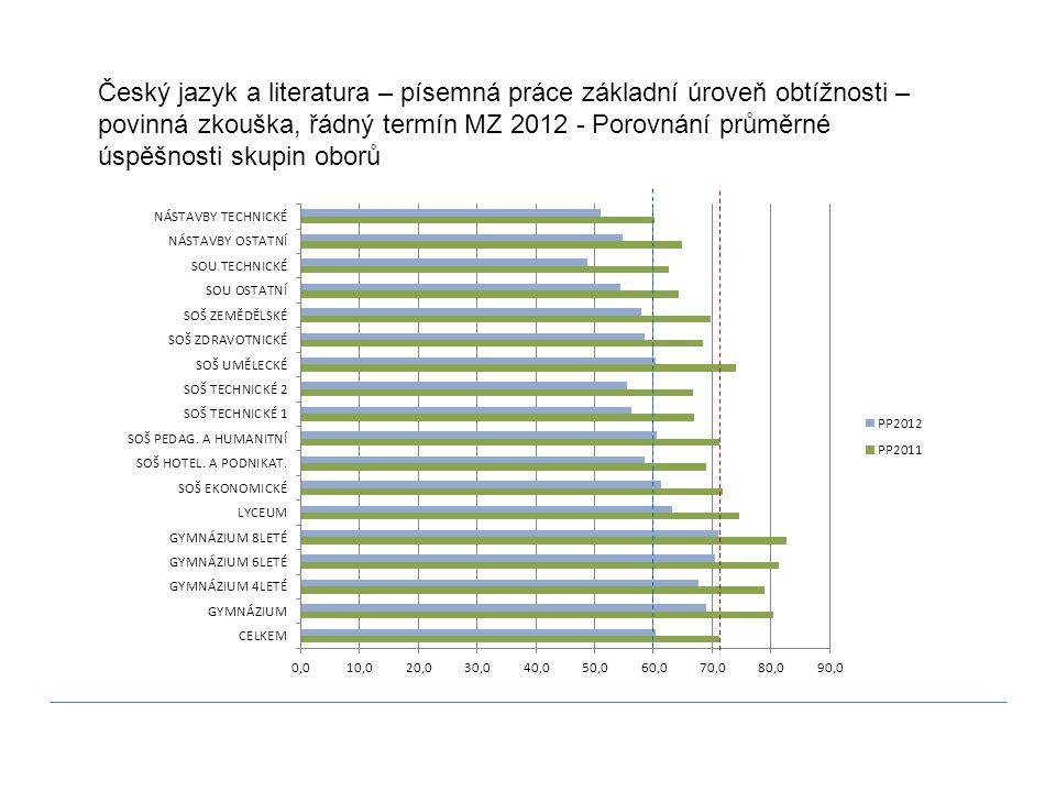 Český jazyk a literatura – písemná práce základní úroveň obtížnosti – povinná zkouška, řádný termín MZ 2012 - Porovnání průměrné úspěšnosti skupin obo