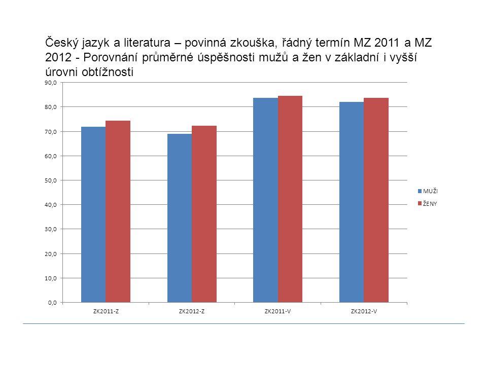 Český jazyk a literatura – povinná zkouška, řádný termín MZ 2011 a MZ 2012 - Porovnání průměrné úspěšnosti mužů a žen v základní i vyšší úrovni obtížn
