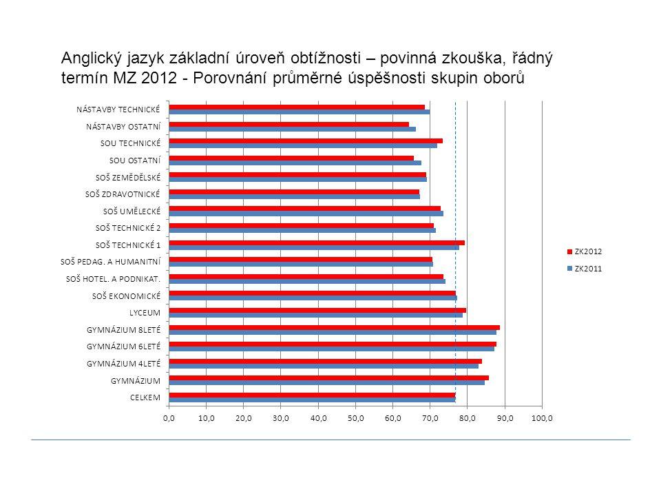 Anglický jazyk základní úroveň obtížnosti – povinná zkouška, řádný termín MZ 2012 - Porovnání průměrné úspěšnosti skupin oborů