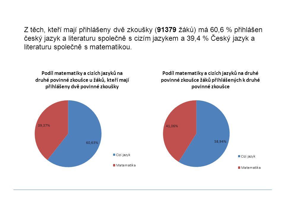 Z těch, kteří mají přihlášeny dvě zkoušky (91379 žáků) má 60,6 % přihlášen český jazyk a literaturu společně s cizím jazykem a 39,4 % Český jazyk a li
