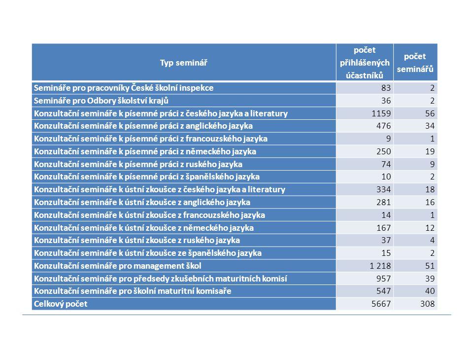 Typ seminář počet přihlášených účastníků počet seminářů Semináře pro pracovníky České školní inspekce832 Semináře pro Odbory školství krajů362 Konzult