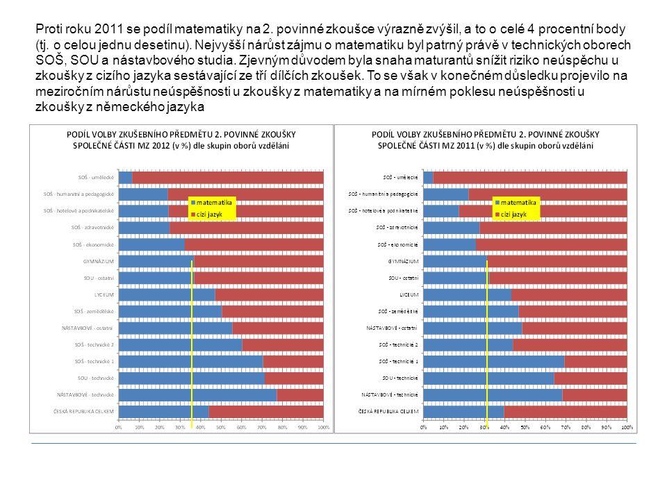 Proti roku 2011 se podíl matematiky na 2. povinné zkoušce výrazně zvýšil, a to o celé 4 procentní body (tj. o celou jednu desetinu). Nejvyšší nárůst z