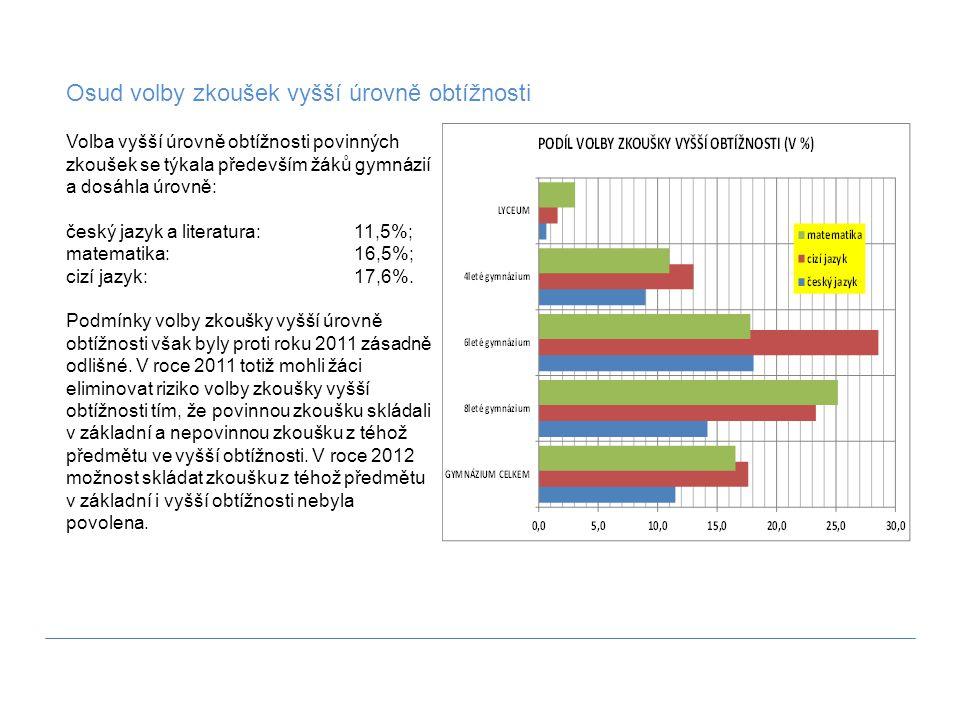 Volba vyšší úrovně obtížnosti povinných zkoušek se týkala především žáků gymnázií a dosáhla úrovně: český jazyk a literatura: 11,5%; matematika:16,5%;