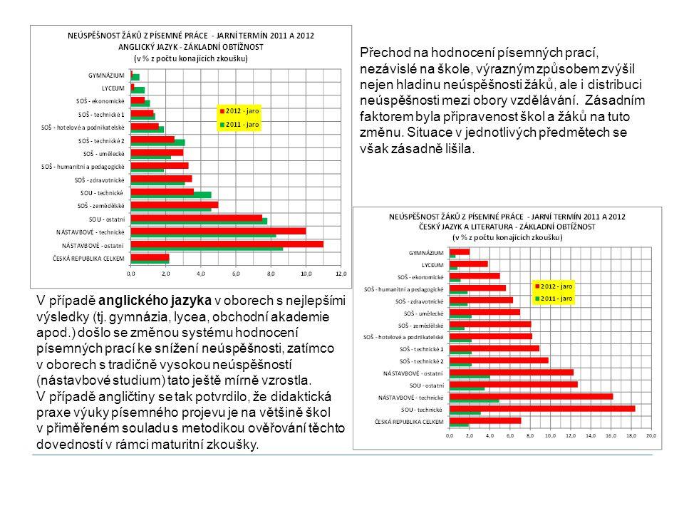 Přechod na hodnocení písemných prací, nezávislé na škole, výrazným způsobem zvýšil nejen hladinu neúspěšnosti žáků, ale i distribuci neúspěšnosti mezi