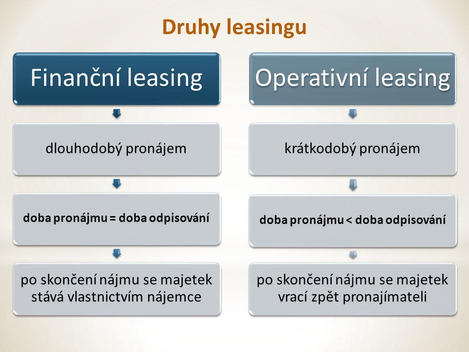 Druhy leasingu Finanční leasing dlouhodobý pronájem doba pronájmu = doba odpisování po skončení nájmu se majetek stává vlastnictvím nájemce Operativní leasing krátkodobý pronájem doba pronájmu < doba odpisování po skončení nájmu se majetek vrací zpět pronajímateli