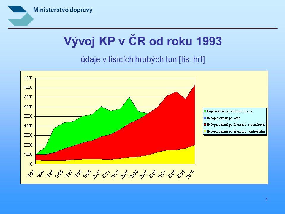 Ministerstvo dopravy 4 Vývoj KP v ČR od roku 1993 údaje v tisících hrubých tun [tis. hrt]