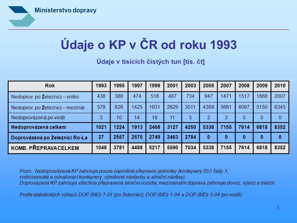 Ministerstvo dopravy 5 Údaje o KP v ČR od roku 1993 Údaje v tisících čistých tun [tis. čt] Rok19931995199719992001200320052007200820092010 Nedoprov. p