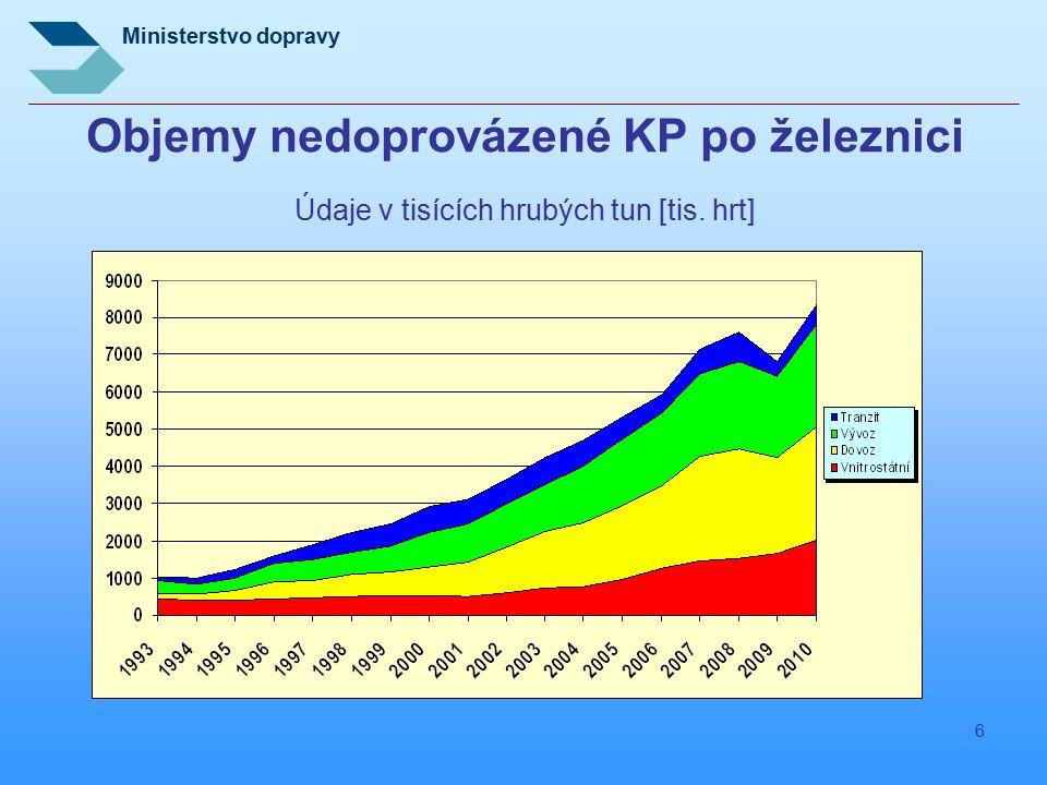 Ministerstvo dopravy 6 Objemy nedoprovázené KP po železnici Údaje v tisících hrubých tun [tis. hrt]