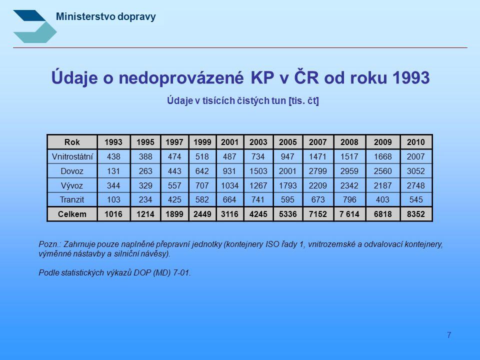 Ministerstvo dopravy 7 Údaje o nedoprovázené KP v ČR od roku 1993 Údaje v tisících čistých tun [tis. čt] Rok199319951997199920012003200520072008 20092