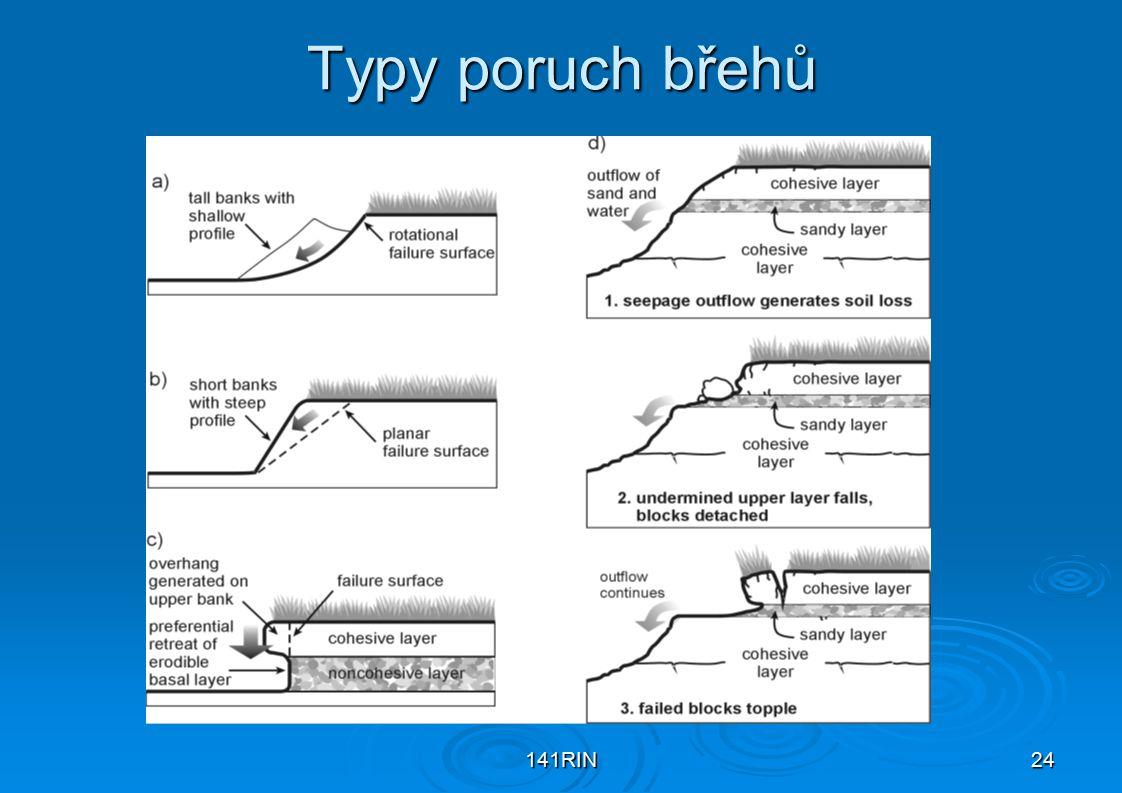 141RIN24 Typy poruch břehů