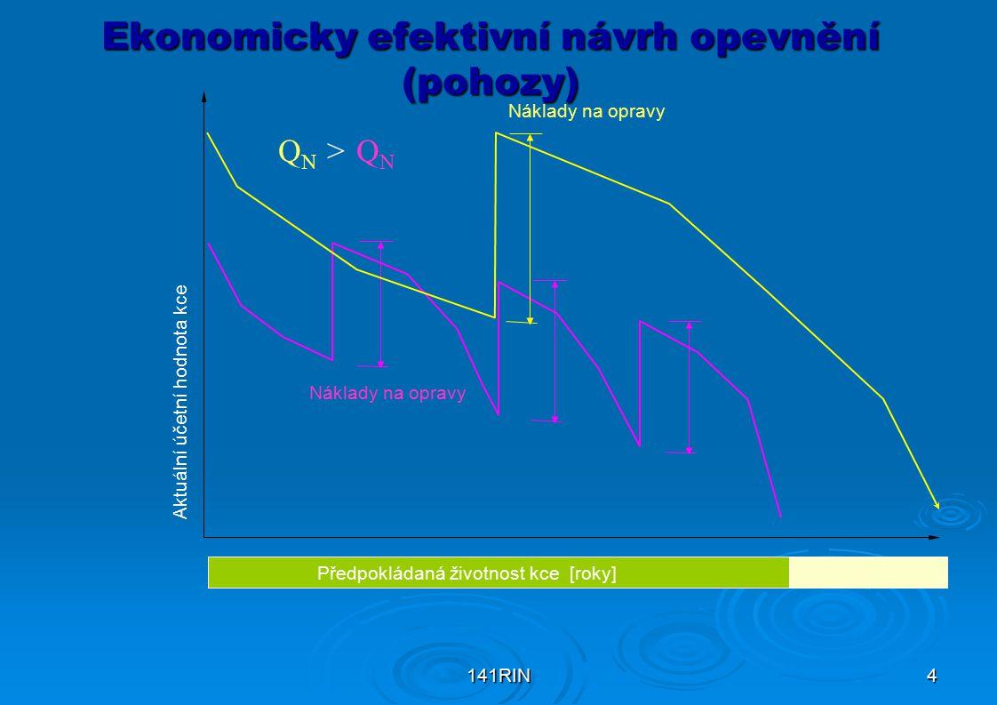 141RIN4 Ekonomicky efektivní návrh opevnění (pohozy) Předpokládaná životnost kce [roky] Náklady na opravy Aktuální účetní hodnota kce Q N > Q N