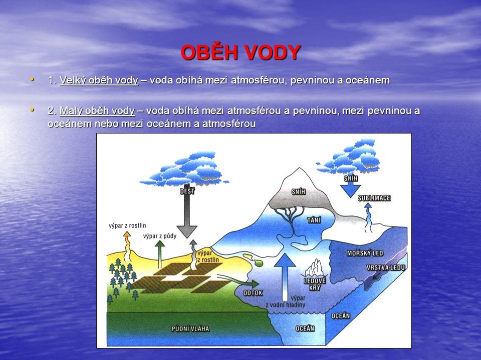 OBĚH VODY 1.Velký oběh vody – voda obíhá mezi atmosférou, pevninou a oceánem 1.