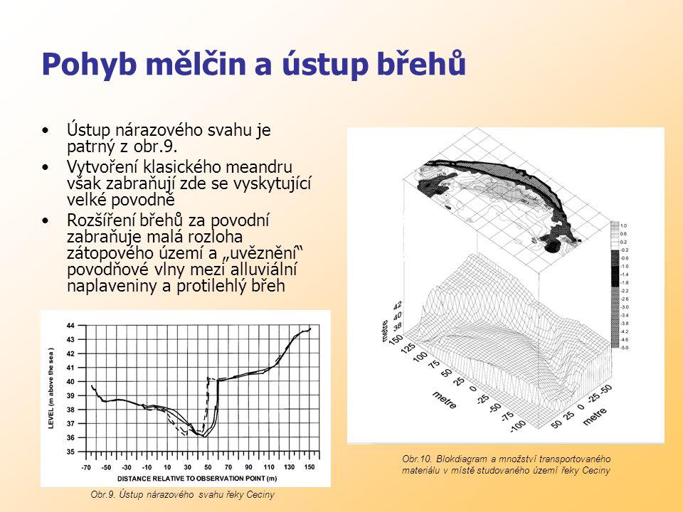 Pohyb mělčin a ústup břehů Ústup nárazového svahu je patrný z obr.9.