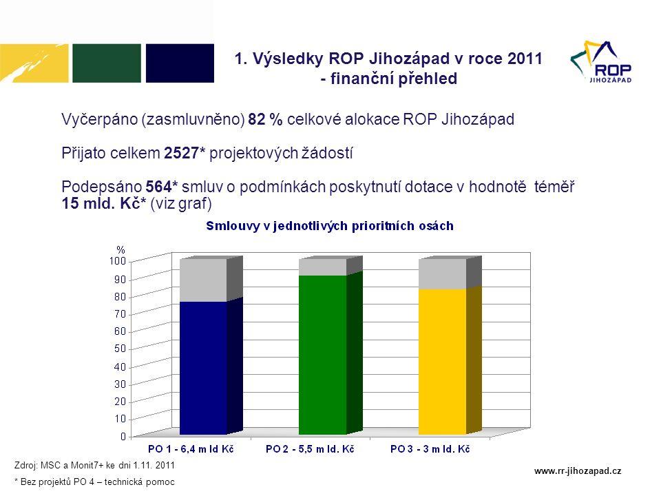 www.rr-jihozapad.cz Stav k 1.11.2011 předložené projekty dle počtu (v %) projekty se smlouvou dle počtu (v %) Jihočeský kraj 67 %59 % Plzeňský kraj 33 %41 % 1.