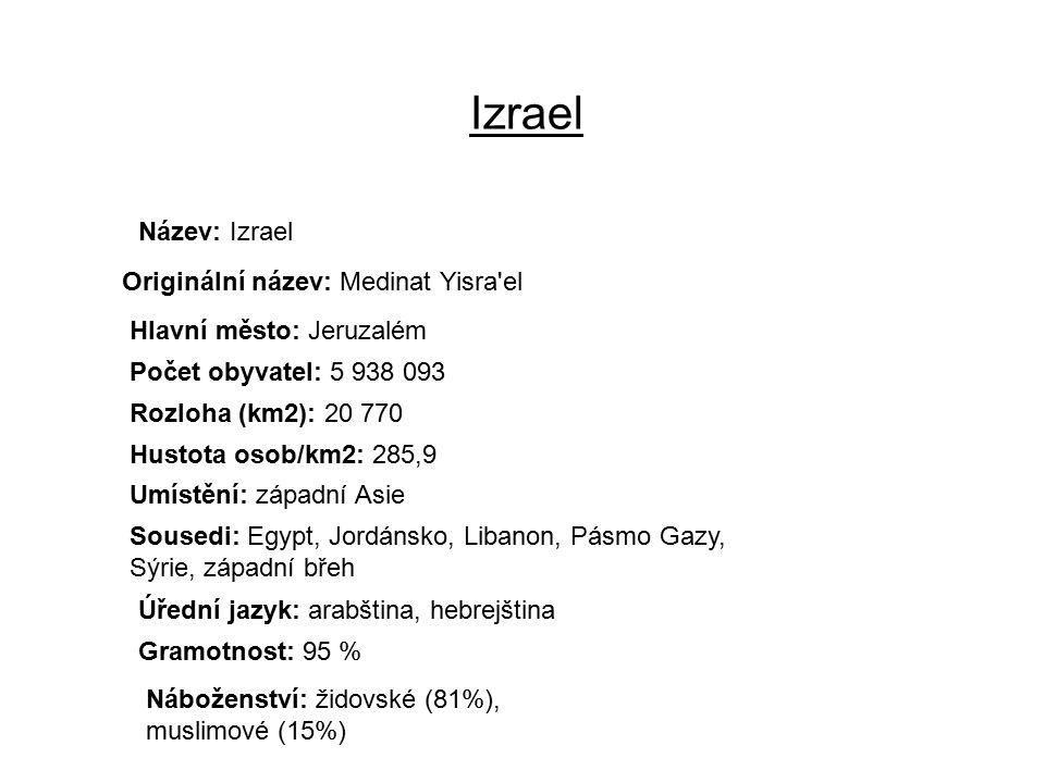 Izrael Název: Izrael Originální název: Medinat Yisra el Hlavní město: Jeruzalém Počet obyvatel: 5 938 093 Rozloha (km2): 20 770 Hustota osob/km2: 285,9 Umístění: západní Asie Sousedi: Egypt, Jordánsko, Libanon, Pásmo Gazy, Sýrie, západní břeh Úřední jazyk: arabština, hebrejština Gramotnost: 95 % Náboženství: židovské (81%), muslimové (15%)