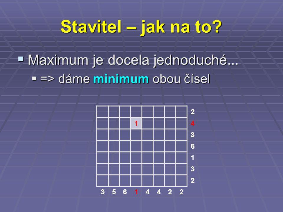 Stavitel – jak na to?  Maximum je docela jednoduché...  => dáme minimum obou čísel 2 14 3 6 1 3 2 35614422
