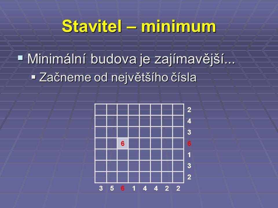Stavitel – minimum  Minimální budova je zajímavější...  Začneme od největšího čísla 2 4 3 66 1 3 2 35614422