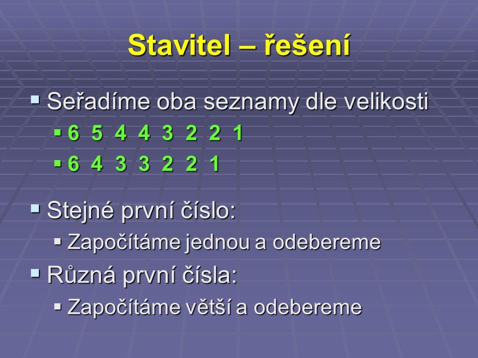 Stavitel – řešení  Seřadíme oba seznamy dle velikosti  6 5 4 4 3 2 2 1  6 4 3 3 2 2 1  Stejné první číslo:  Započítáme jednou a odebereme  Různá první čísla:  Započítáme větší a odebereme