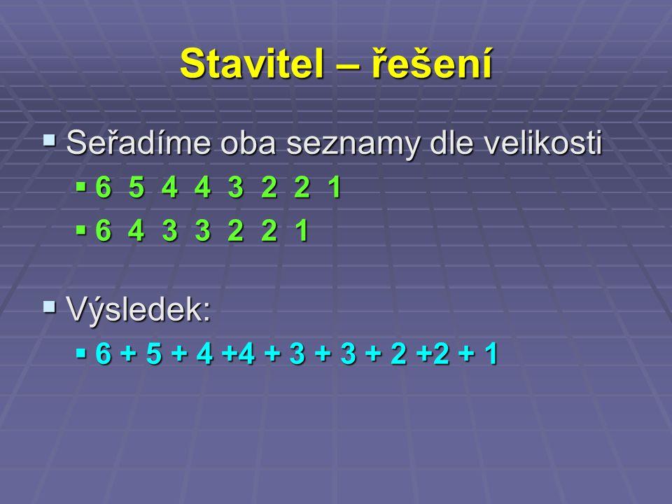 Stavitel – řešení  Seřadíme oba seznamy dle velikosti  6 5 4 4 3 2 2 1  6 4 3 3 2 2 1  Výsledek:  6 + 5 + 4 +4 + 3 + 3 + 2 +2 + 1