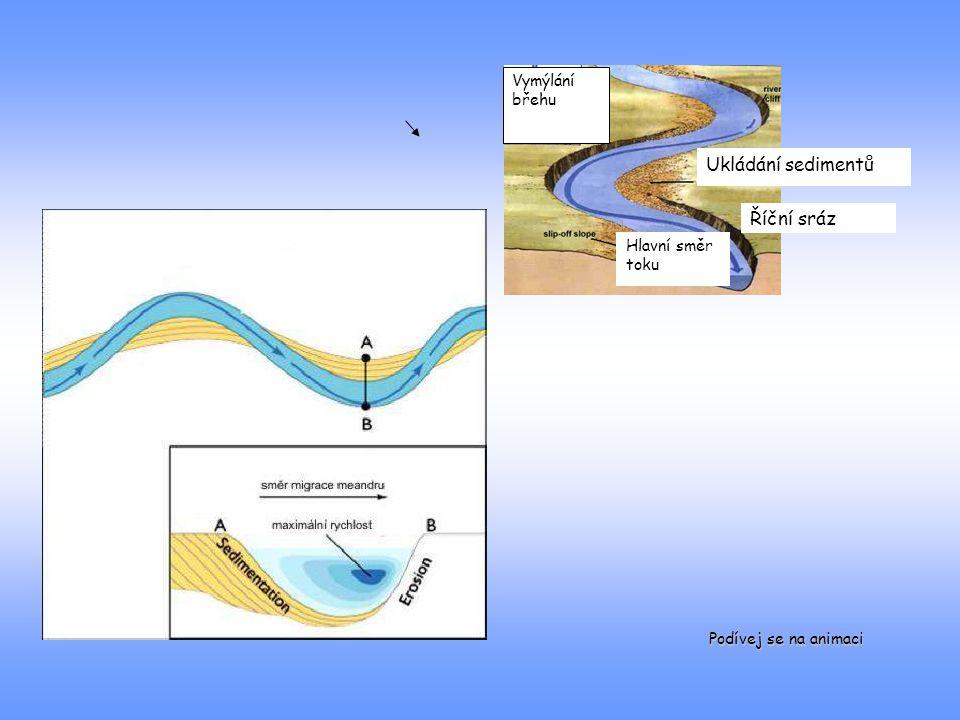 Ukládání sedimentů Říční sráz Hlavní směr toku Vymýlání břehu Podívej se na animaci