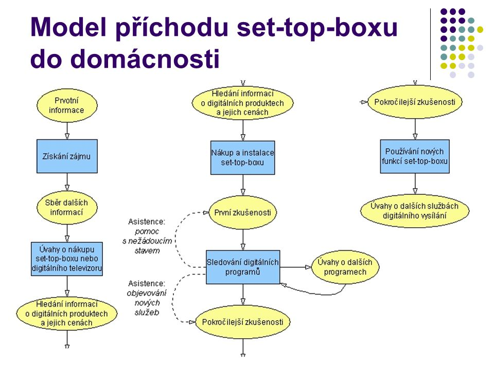 Model příchodu set-top-boxu do domácnosti