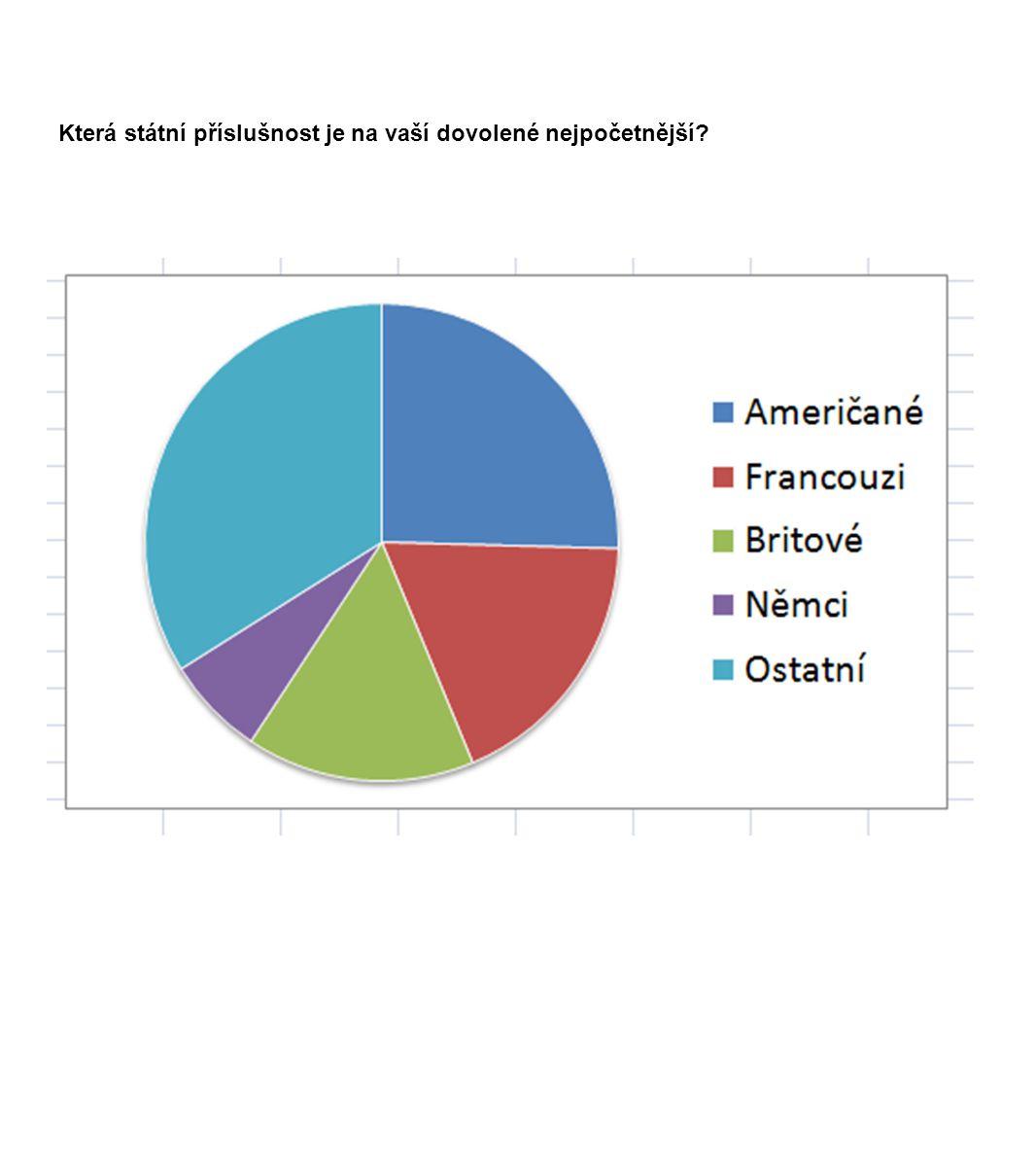 Která státní příslušnost je na vaší dovolené nejpočetnější?