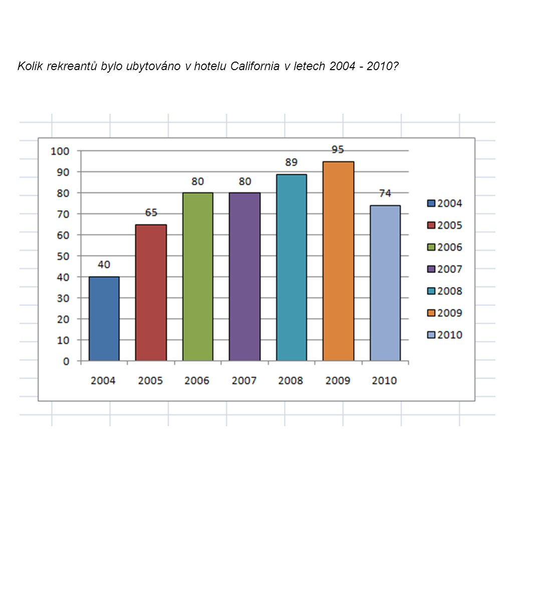 Kolik rekreantů bylo ubytováno v hotelu California v letech 2004 - 2010