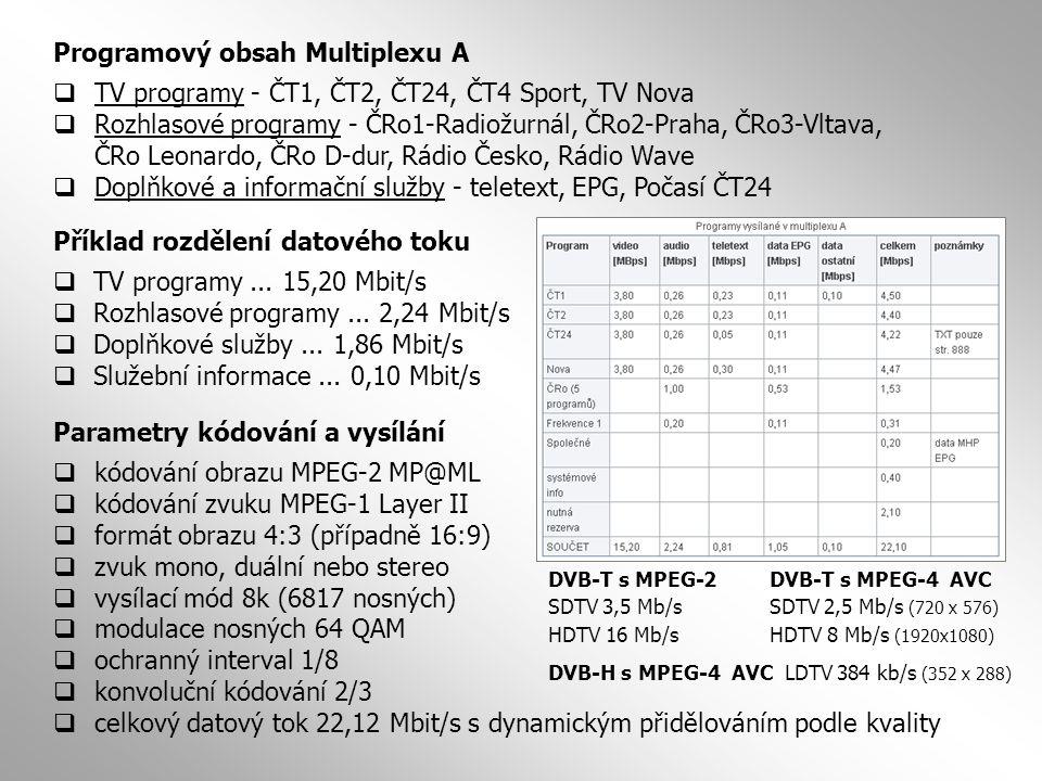 Programový obsah Multiplexu A  TV programy - ČT1, ČT2, ČT24, ČT4 Sport, TV Nova  Rozhlasové programy - ČRo1-Radiožurnál, ČRo2-Praha, ČRo3-Vltava, ČR
