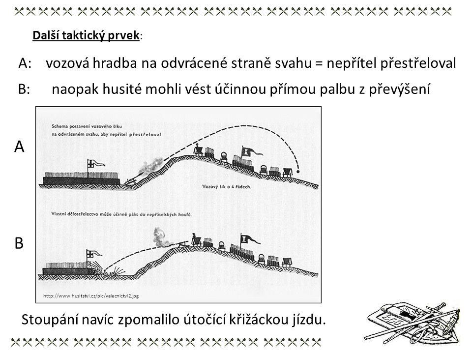 A B A: vozová hradba na odvrácené straně svahu = nepřítel přestřeloval B: naopak husité mohli vést účinnou přímou palbu z převýšení Další taktický prv