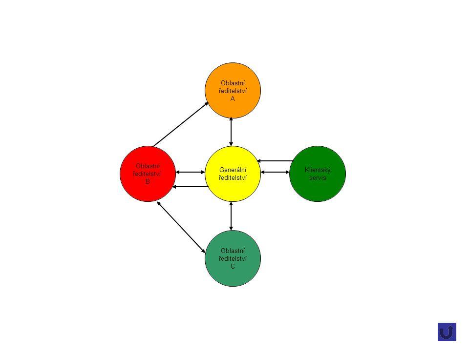 Generální ředitelství Oblastní ředitelství A Klientský servis Oblastní ředitelství C Oblastní ředitelství B
