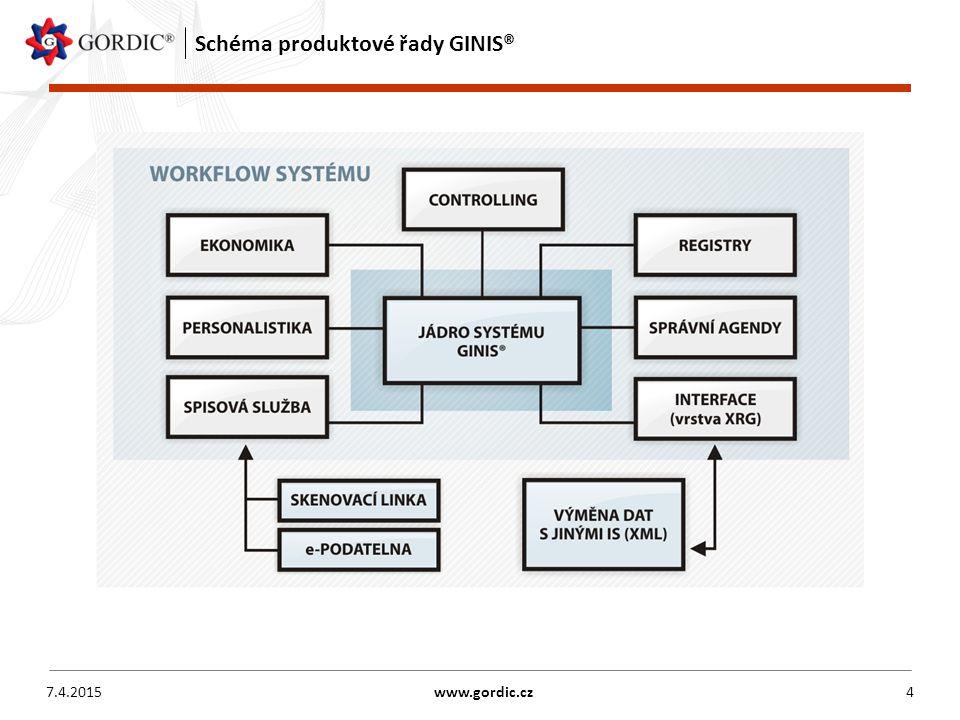 Schéma produktové řady GINIS® 7.4.2015www.gordic.cz4