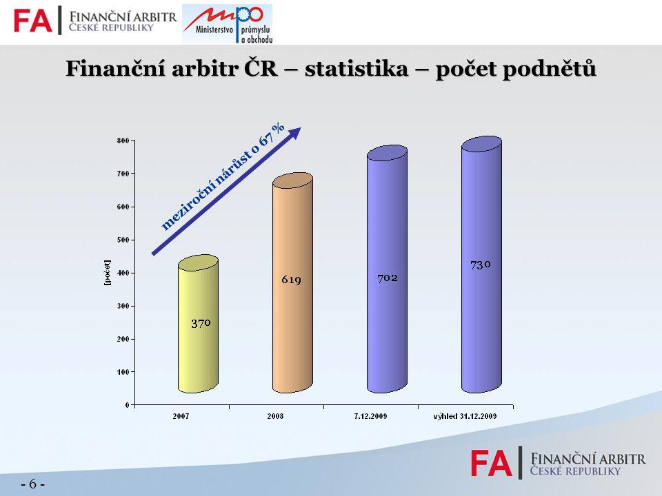 - 7 - Finanční arbitr ČR – statistika – doba řízení meziroční pokles o 37 %